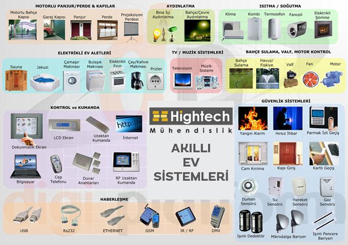 akilli-ev-sistemleri